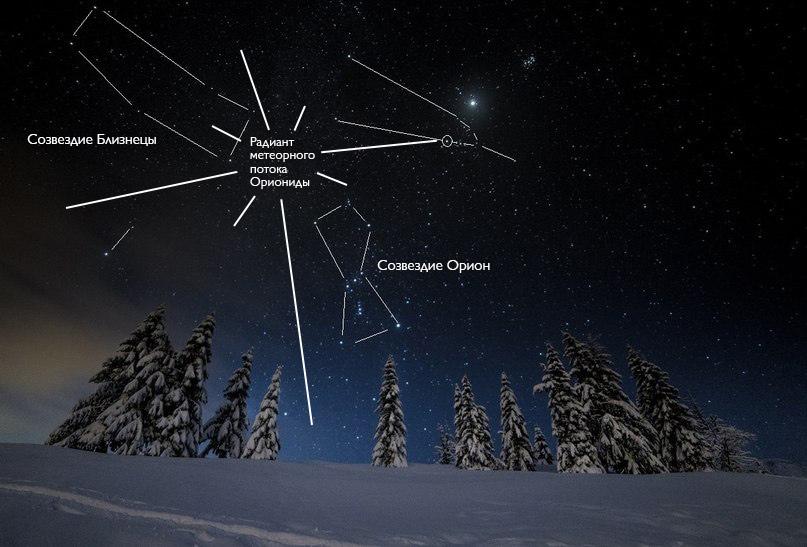 Свое название Ориониды получили от созвездия Орион