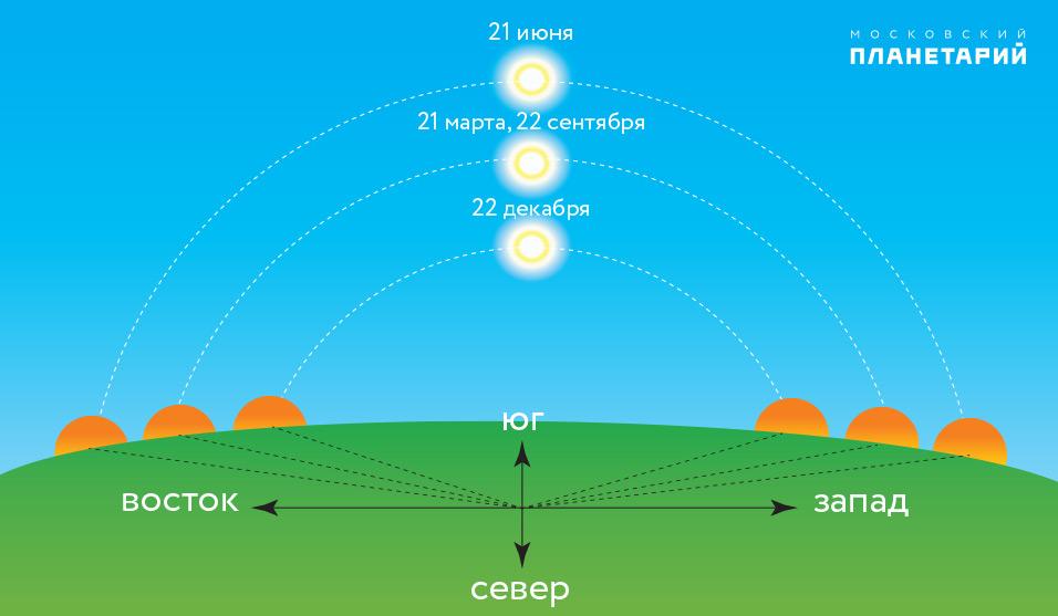 для широты Москвы, где полуденная высота Солнца в течение месяца имеет значение около 57 градусов