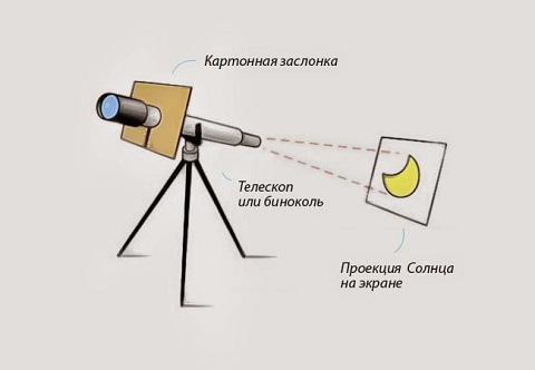 eclipse-projection-telescope.jpg