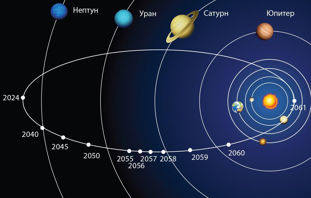Последний раз комета пролетела мимо Земли еще в 1986 году