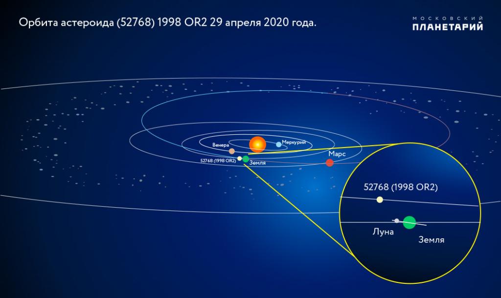 Астероид 52768 1998 OR2 попадает в категорию «потенциально опасных астероидов» из-за своего размера и близости пролета от Земли